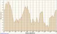 profil-trail-de-la-lesse-18-kms.png